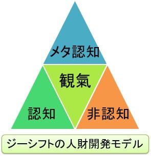 ジーシフトの人財開発モデル